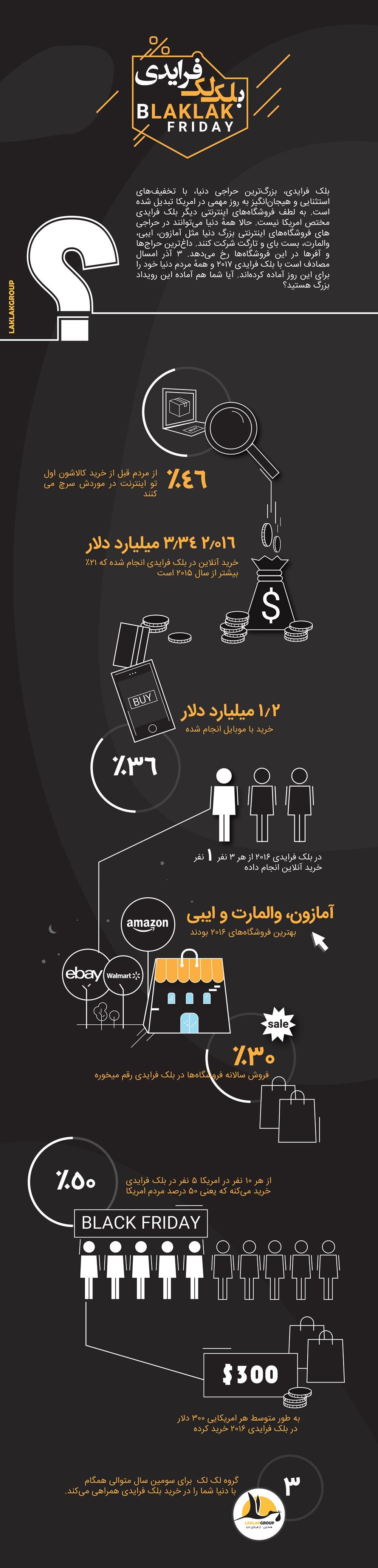 بلک فرایدی و آمار و ارقام- اینفوگرافیک