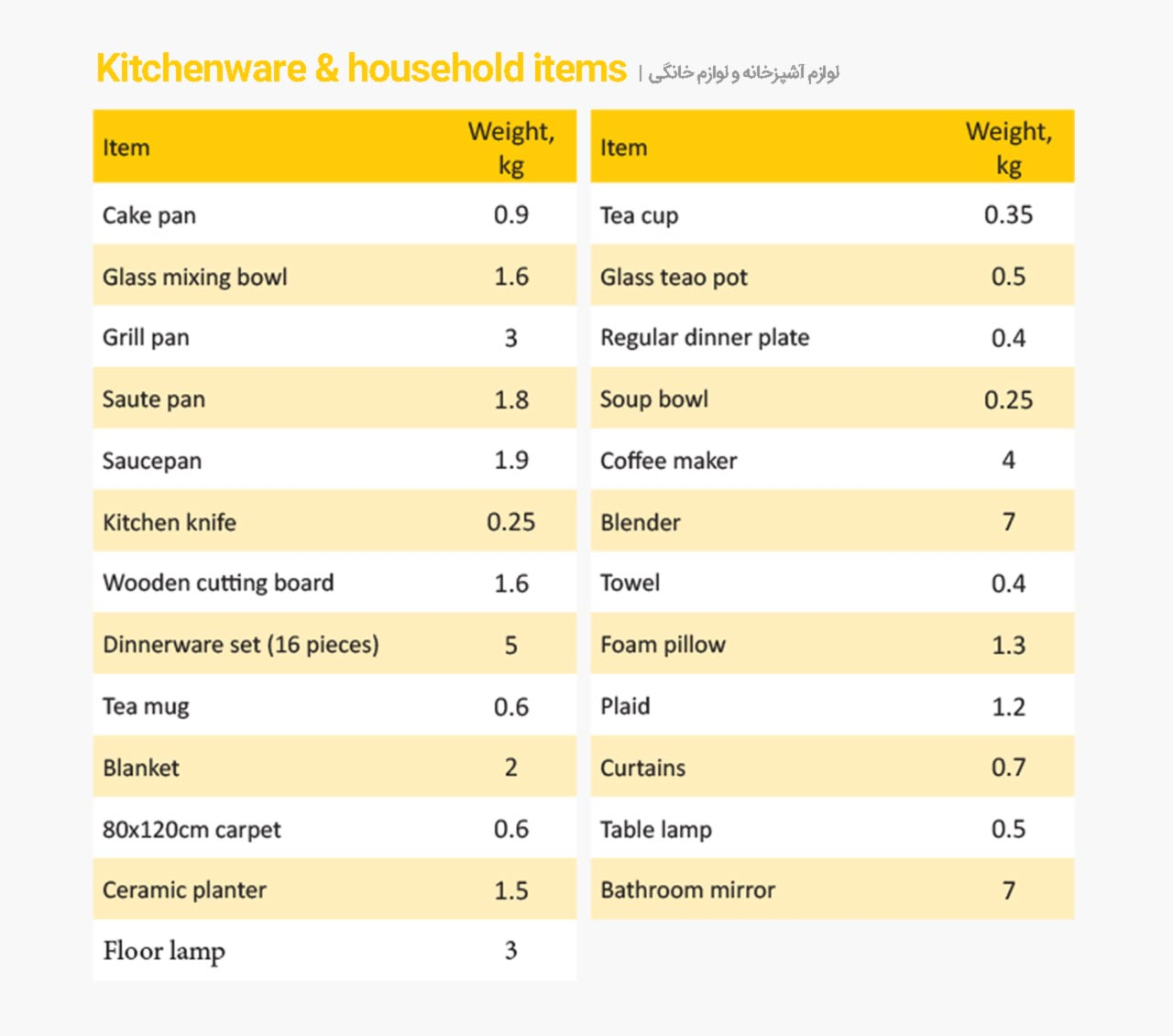 Kitchenware-&-household-items